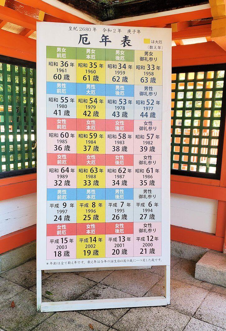 宇佐神宮の西門にあった厄年一覧表