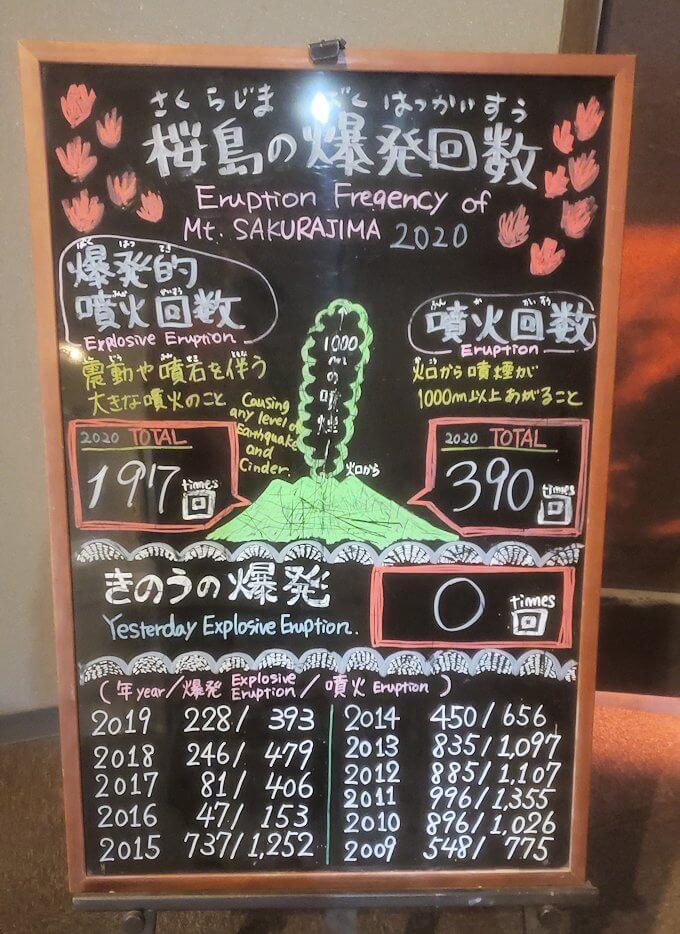 桜島ビジターセンターにあった爆発回数を示すパネル