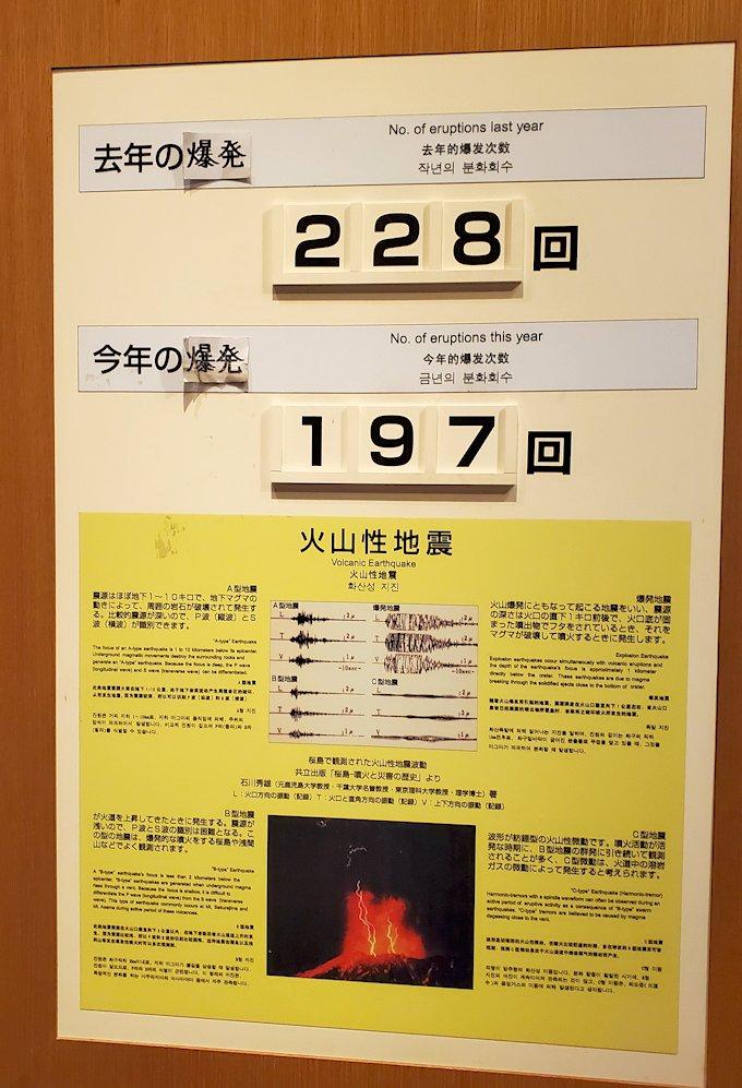 桜島ビジターセンターにある、爆発回数の説明
