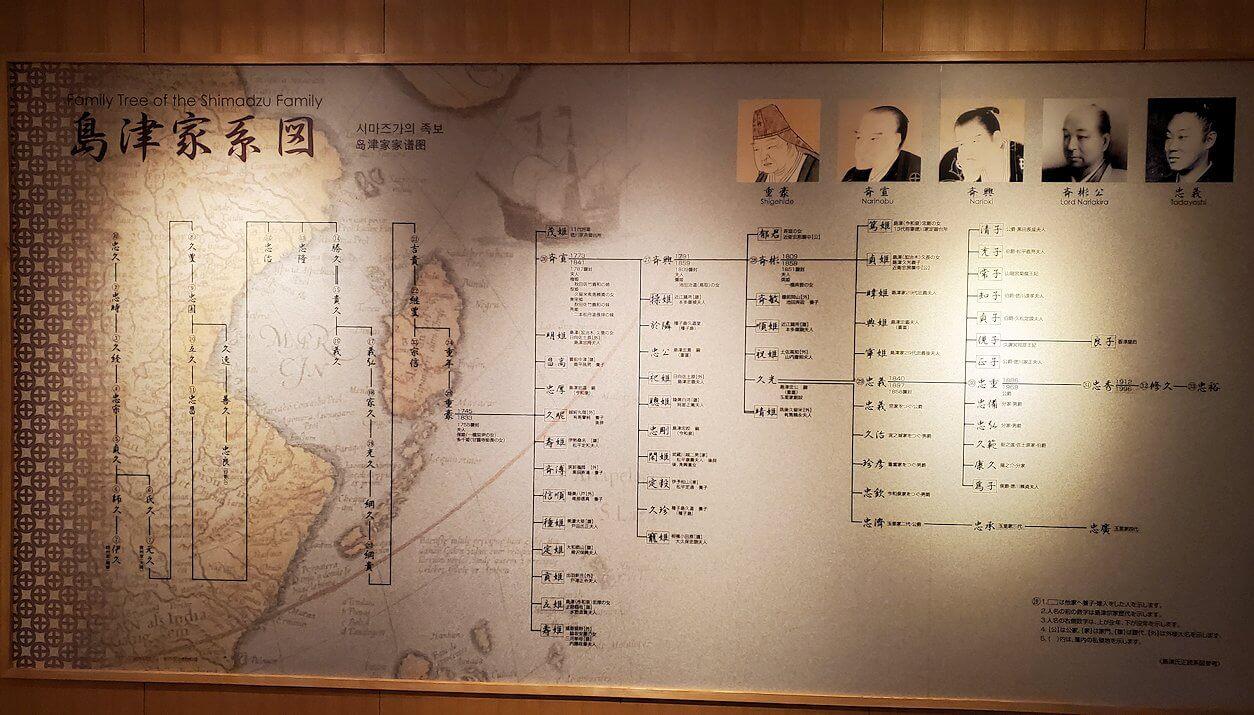 照国神社内資料館にある、島津家の系譜図