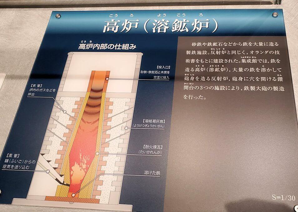 黎明館にある、溶鉱炉の説明パネル