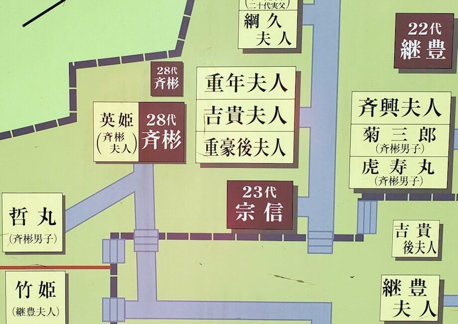 福昌寺跡の島津家墓の案内図