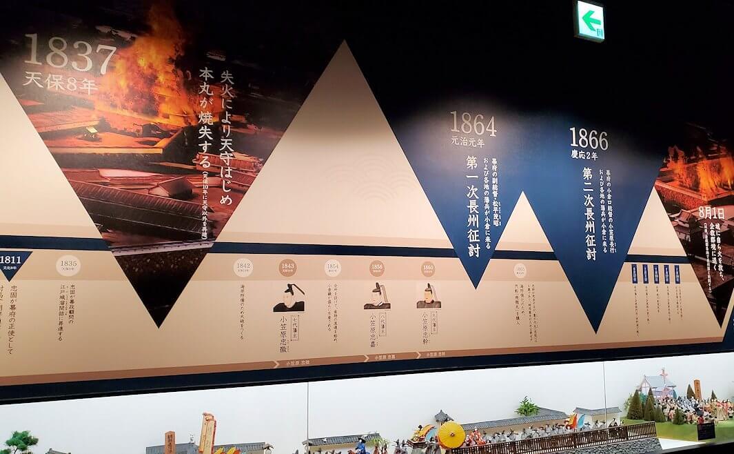 小倉城に入るとこのように城の歴史コーナーが広がっています-2