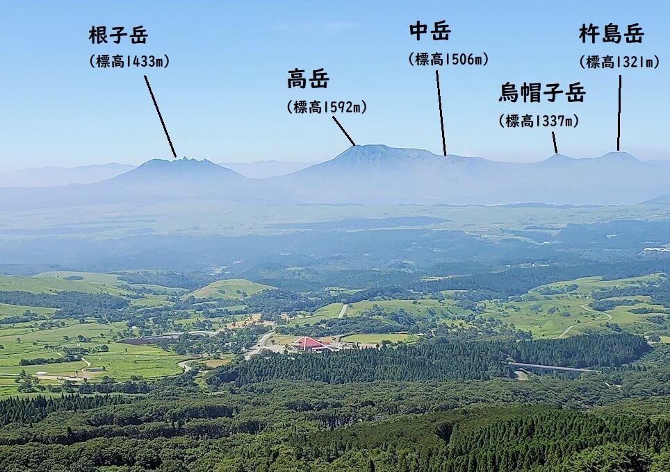 阿蘇の五岳のそれぞれの説明