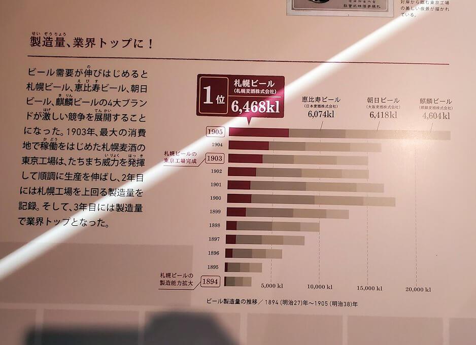 「サッポロビール博物館」内にあった資料パネル3