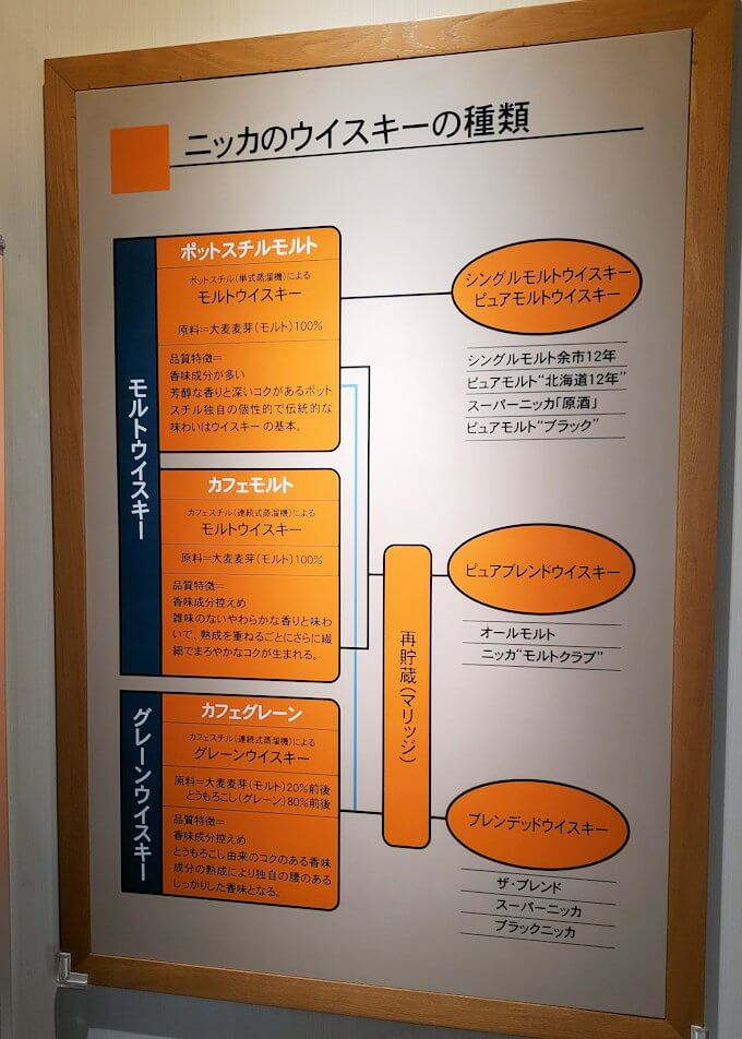 ニッカウヰスキー余市蒸溜所の待合室内に展示されていた説明2