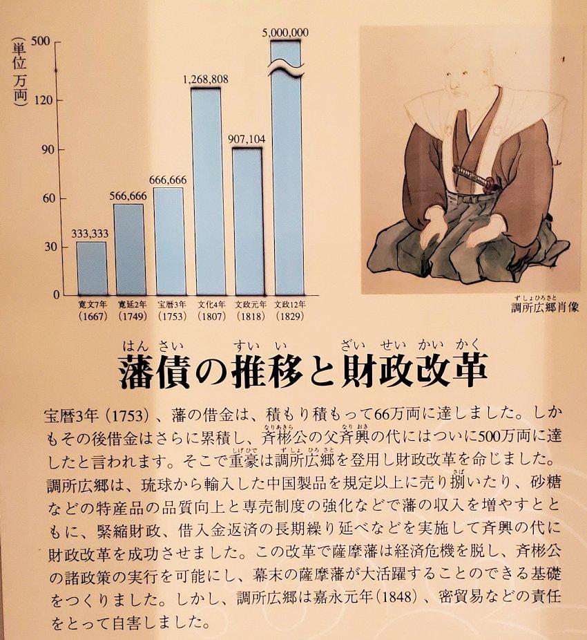 薩摩藩の財政改革